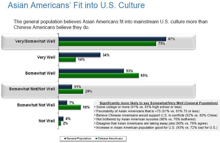 Asian perceptions of americans